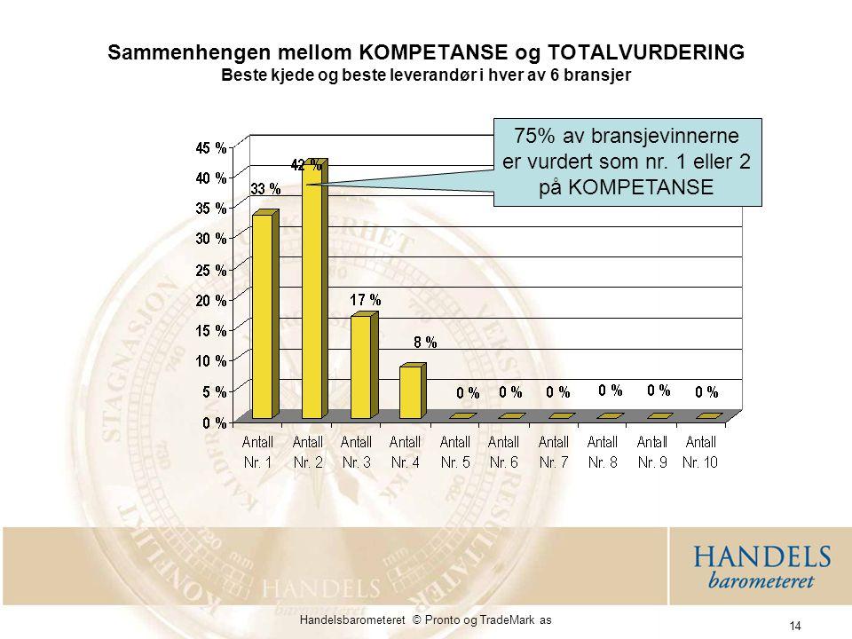 Handelsbarometeret © Pronto og TradeMark as 14 Sammenhengen mellom KOMPETANSE og TOTALVURDERING Beste kjede og beste leverandør i hver av 6 bransjer 75% av bransjevinnerne er vurdert som nr.