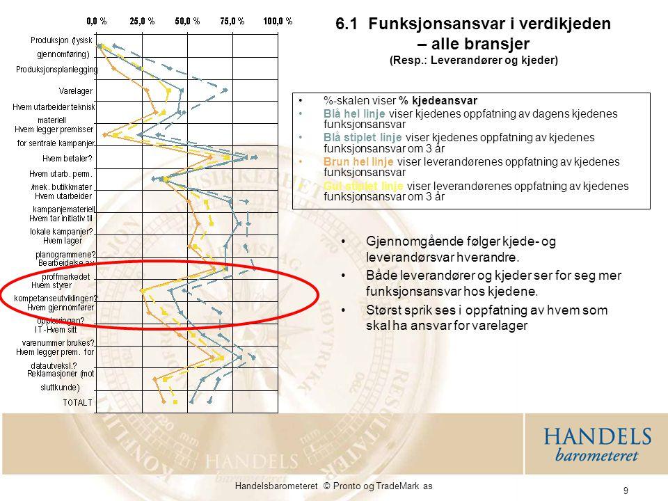 Handelsbarometeret © Pronto og TradeMark as 9 6.1 Funksjonsansvar i verdikjeden – alle bransjer (Resp.: Leverandører og kjeder) Gjennomgående følger kjede- og leverandørsvar hverandre.