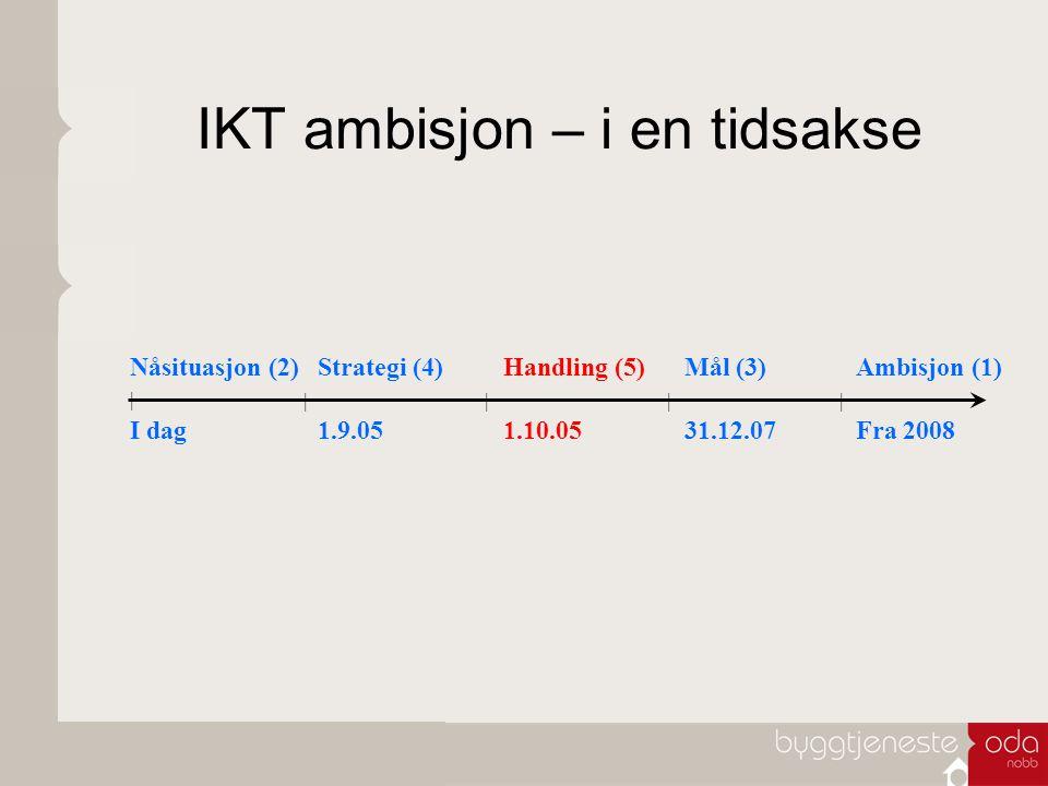 IKT ambisjon – i en tidsakse Nåsituasjon (2) I dag Strategi (4) 1.9.05 Handling (5) 1.10.05 Mål (3) 31.12.07 Ambisjon (1) Fra 2008 | ||||
