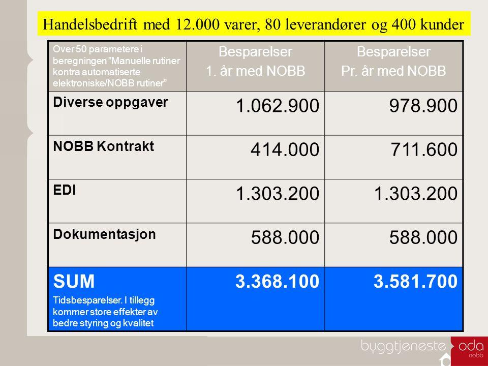 "Over 50 parametere i beregningen ""Manuelle rutiner kontra automatiserte elektroniske/NOBB rutiner"" Besparelser 1. år med NOBB Besparelser Pr. år med N"