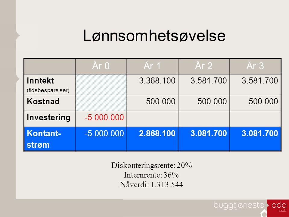 Lønnsomhetsøvelse År 0År 1År 2År 3 Inntekt (tidsbesparelser) 3.368.1003.581.700 Kostnad500.000 Investering-5.000.000 Kontant- strøm -5.000.0002.868.1003.081.700 Diskonteringsrente: 20% Internrente: 36% Nåverdi: 1.313.544