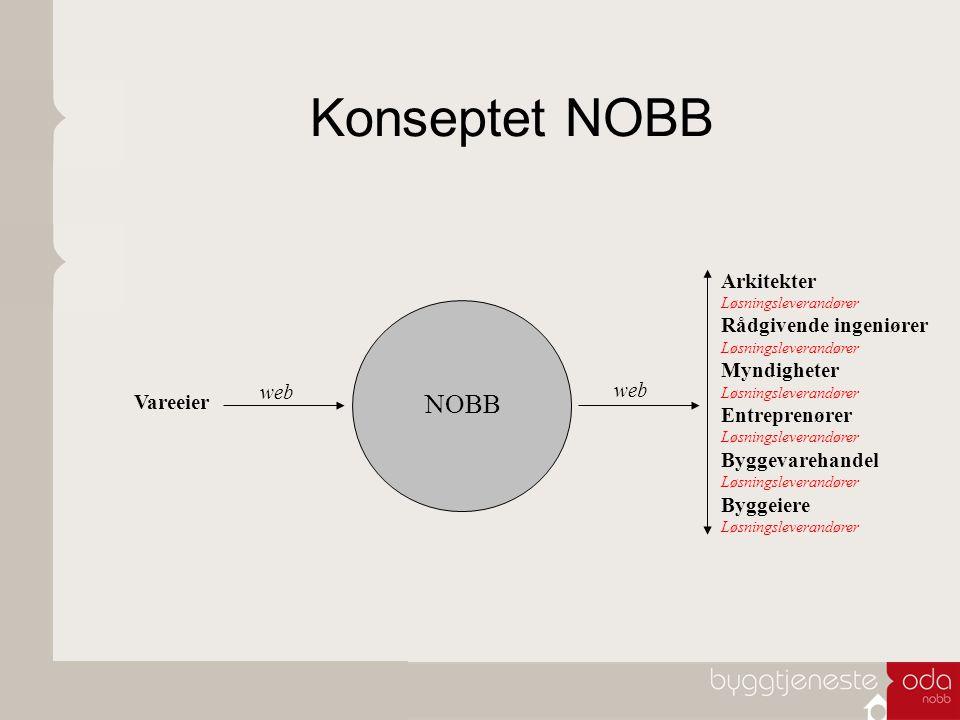 Konseptet NOBB Arkitekter Løsningsleverandører Rådgivende ingeniører Løsningsleverandører Myndigheter Løsningsleverandører Entreprenører Løsningslever