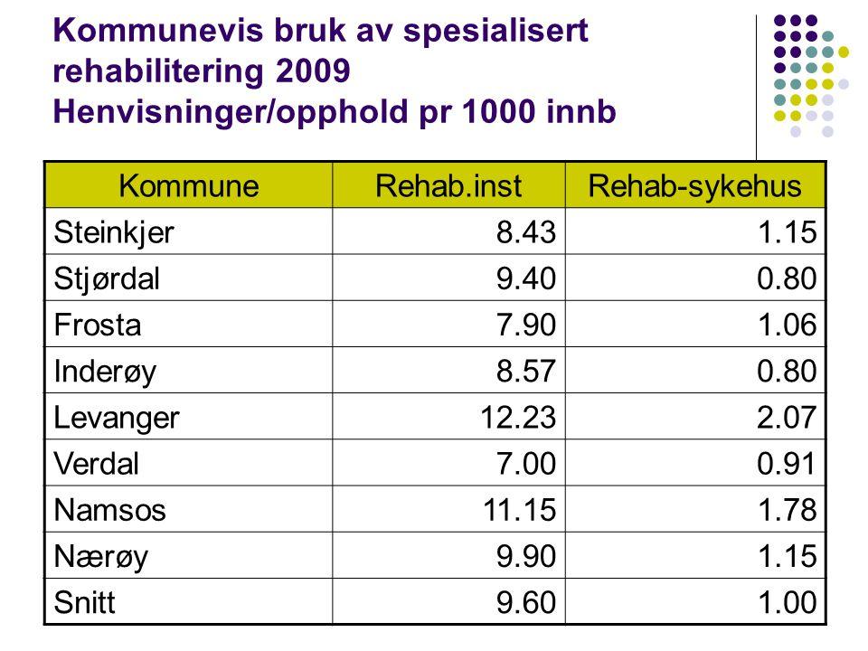 Kommunevis bruk av spesialisert rehabilitering 2009 Henvisninger/opphold pr 1000 innb KommuneRehab.instRehab-sykehus Steinkjer8.431.15 Stjørdal9.400.80 Frosta7.901.06 Inderøy8.570.80 Levanger12.232.07 Verdal7.000.91 Namsos11.151.78 Nærøy9.901.15 Snitt9.601.00