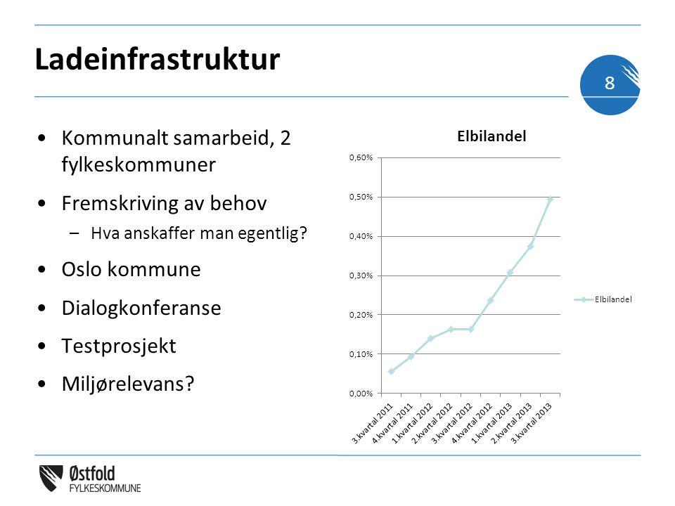 Ladeinfrastruktur Kommunalt samarbeid, 2 fylkeskommuner Fremskriving av behov –Hva anskaffer man egentlig.