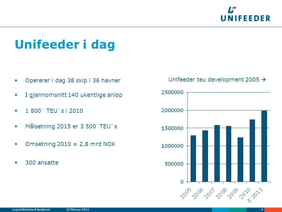 Logistikknettverk Buskerud15 februar 20114 Unifeeder i dag  Opererer i dag 38 skip i 36 havner  I gjennomsnitt 140 ukentlige anløp  1 800` TEU`s i 2010  Målsetning 2015 er 3 500`TEU`s  Omsetning 2010 ≈ 2,8 mrd NOK  300 ansatte Unifeeder teu development 2005 