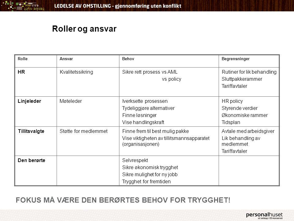 Roller og ansvar RolleAnsvarBehovBegrensninger HRKvalitetssikringSikre rett prosess vs AML vs policy Rutiner for lik behandling Sluttpakkerammer Tarif