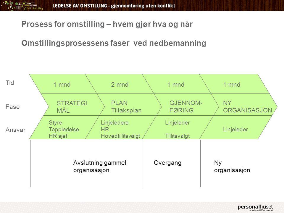 Prosess for omstilling – hvem gjør hva og når Omstillingsprosessens faser ved nedbemanning 1 mnd 2 mnd Linjeleder Tillitsvalgt Styre Toppledelse HR sj