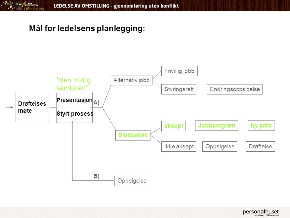 Mål for ledelsens planlegging: Drøftelses møte Presentasjon Styrt prosess Alternativ jobb Endringsoppsigelse Sluttpakke Oppsigelse Jobbprogram aksept