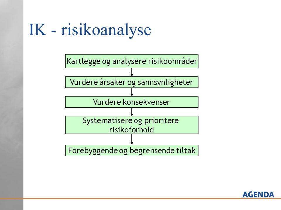 IK - risikoanalyse Forebyggende og begrensende tiltak Systematisere og prioritere risikoforhold Vurdere konsekvenser Vurdere årsaker og sannsynlighete