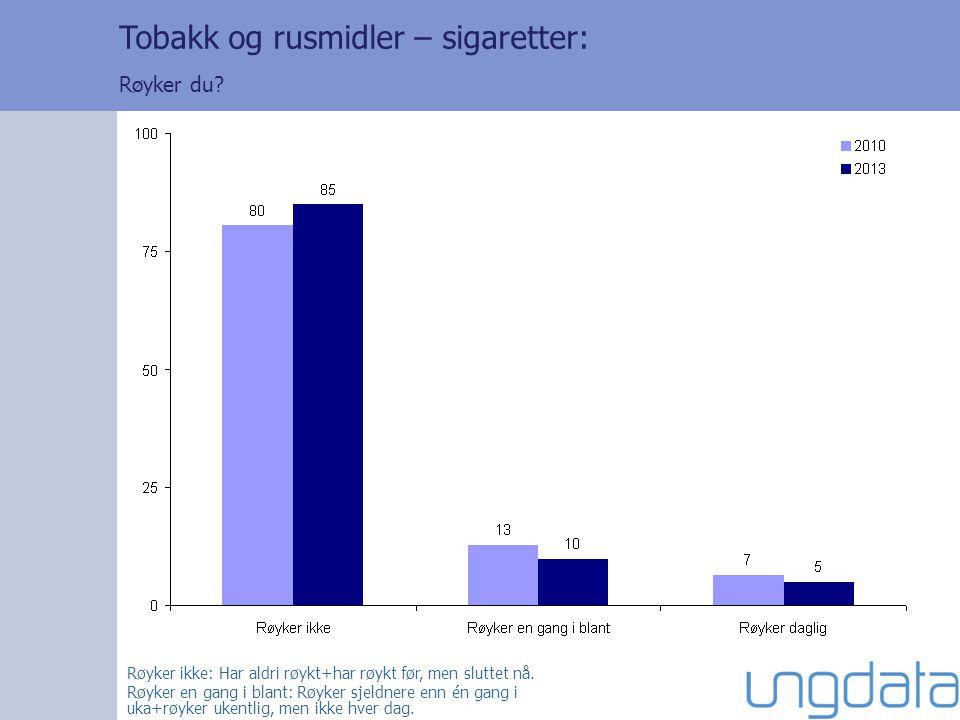 Røyker ikke: Har aldri røykt+har røykt før, men sluttet nå.