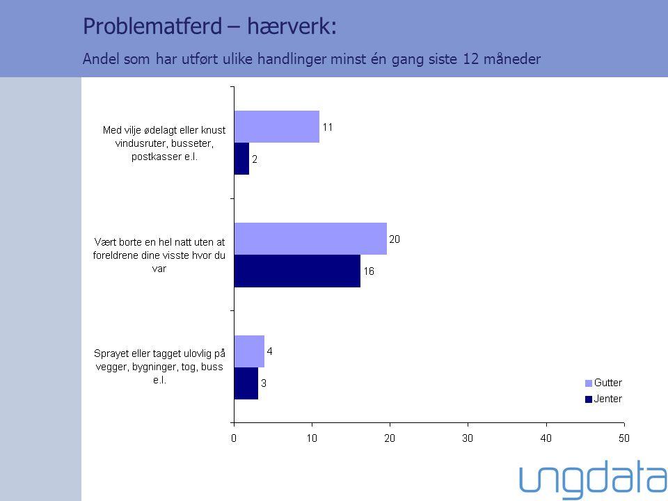 Problematferd – hærverk: Andel som har utført ulike handlinger minst én gang siste 12 måneder