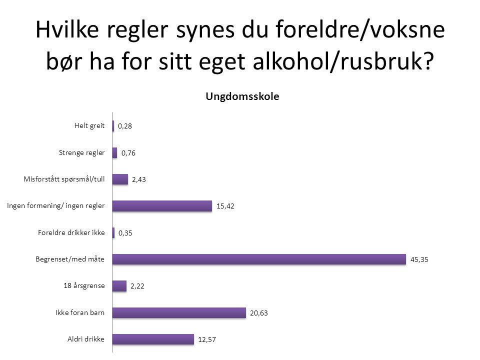 Hvilke regler synes du foreldre/voksne bør ha for sitt eget alkohol/rusbruk?