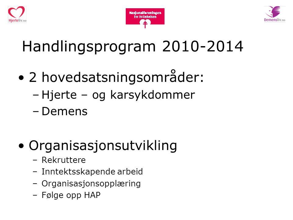 Handlingsprogram 2010-2014 2 hovedsatsningsområder: –Hjerte – og karsykdommer –Demens Organisasjonsutvikling –Rekruttere –Inntektsskapende arbeid –Org