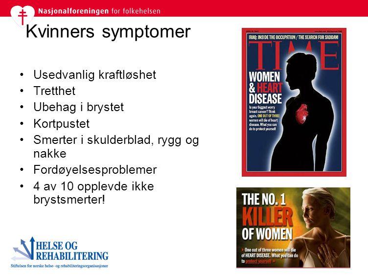 Kvinners symptomer Usedvanlig kraftløshet Tretthet Ubehag i brystet Kortpustet Smerter i skulderblad, rygg og nakke Fordøyelsesproblemer 4 av 10 opple