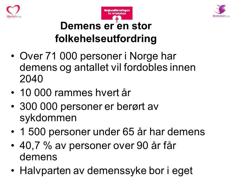 Demens er en stor folkehelseutfordring Over 71 000 personer i Norge har demens og antallet vil fordobles innen 2040 10 000 rammes hvert år 300 000 per