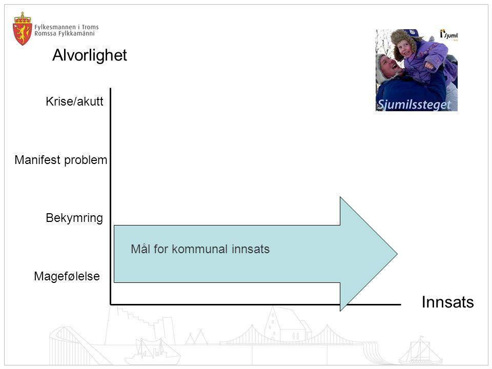 Alvorlighet Innsats Krise/akutt Manifest problem Bekymring Magefølelse Mål for kommunal innsats