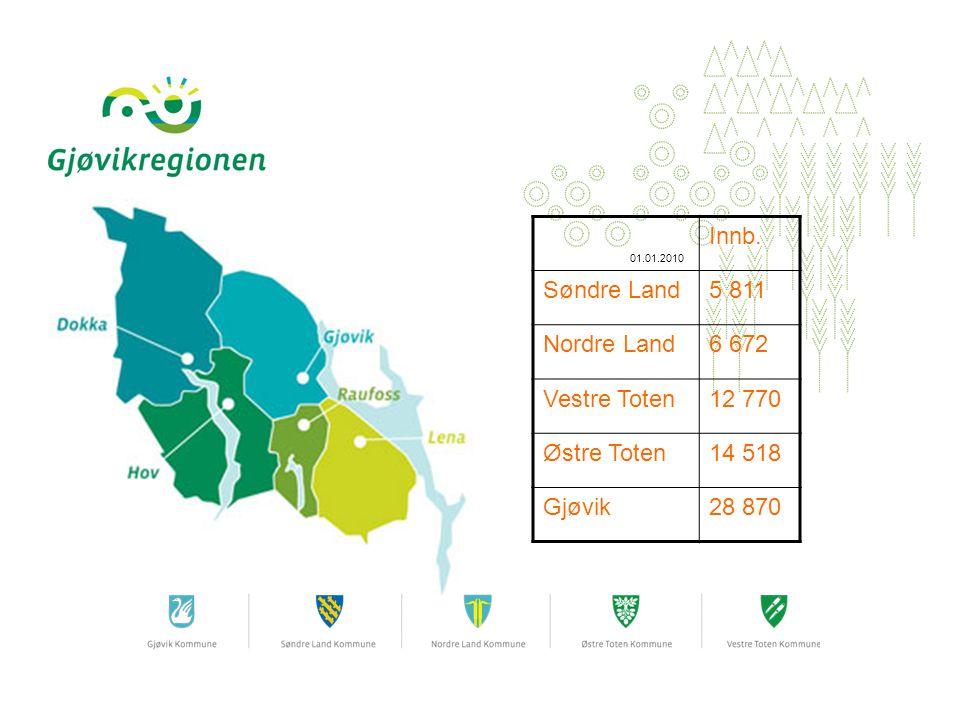 01.01.2010 Innb. Søndre Land5 811 Nordre Land6 672 Vestre Toten12 770 Østre Toten14 518 Gjøvik28 870