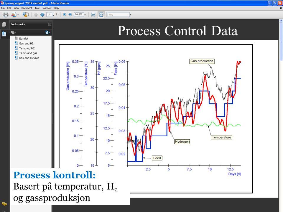 Biogass11 Ørland 8.3.2011 Nordic Biogas 11.03.2010 19 Process Control Data Prosess kontroll: Basert på temperatur, H 2 og gassproduksjon