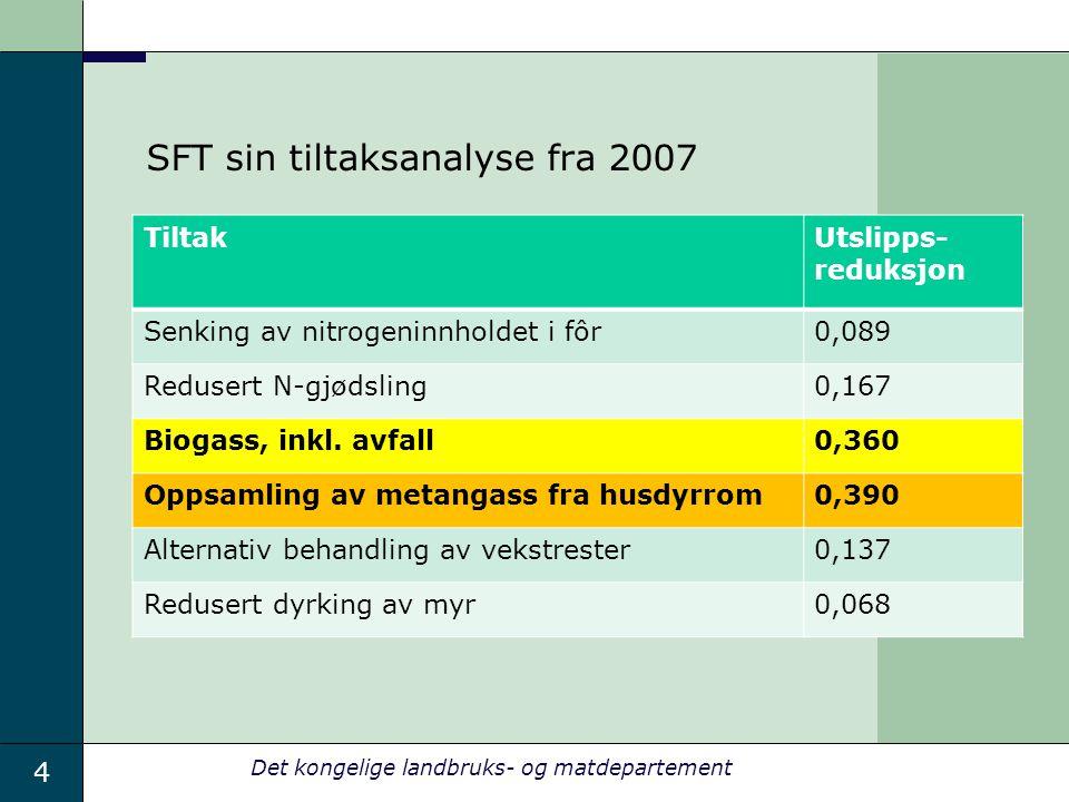 4 Det kongelige landbruks- og matdepartement SFT sin tiltaksanalyse fra 2007 TiltakUtslipps- reduksjon Senking av nitrogeninnholdet i fôr0,089 Reduser