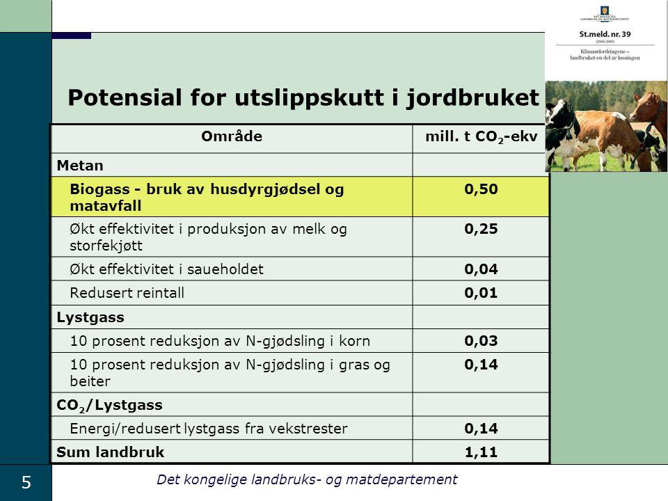 5 Det kongelige landbruks- og matdepartement Potensial for utslippskutt i jordbruket Områdemill. t CO 2 -ekv Metan Biogass - bruk av husdyrgjødsel og