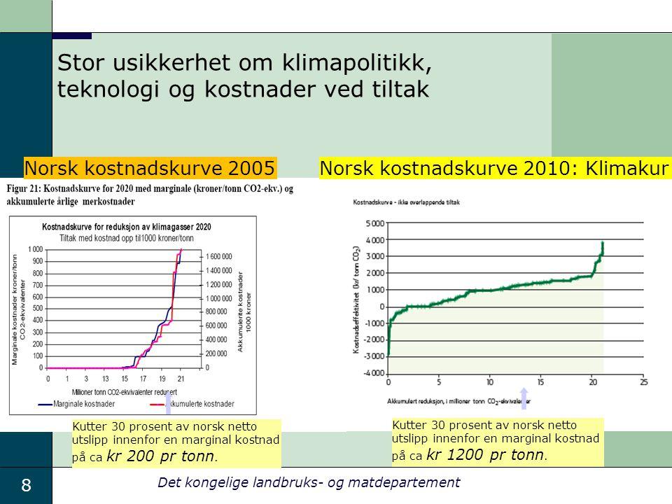 8 Det kongelige landbruks- og matdepartement Stor usikkerhet om klimapolitikk, teknologi og kostnader ved tiltak Kutter 30 prosent av norsk netto utsl