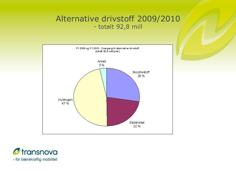 Biodrivstoff 1. utlysning