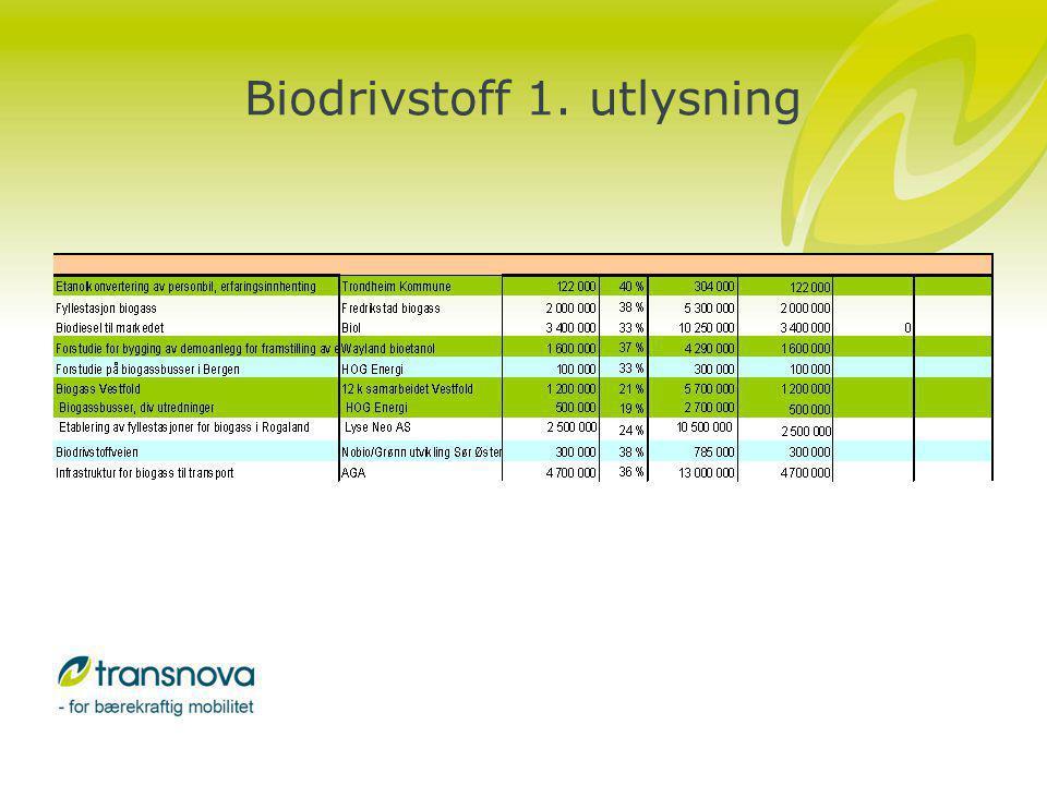 Biodrivstoff 2. utlysning