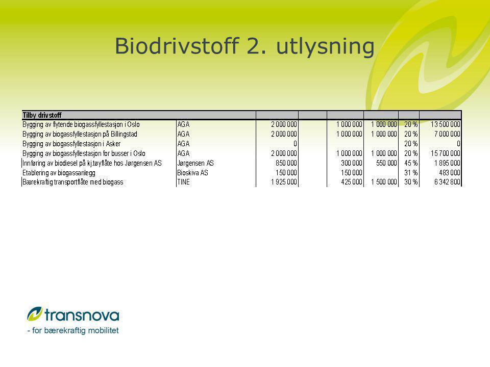 Erfaringer så langt Avtatt/laber interesse for biodiesel –Kostnad (avgiftsnivå) vesentlig for videre bruk/interesse –Gitt støtte til prosjekt som uansett gir nyttige erfaringer Biogass gjenstår som et godt alternativ Et visst press for å støtte bruk av naturgass Lite fokus på bioetanol - mulighetsstudier