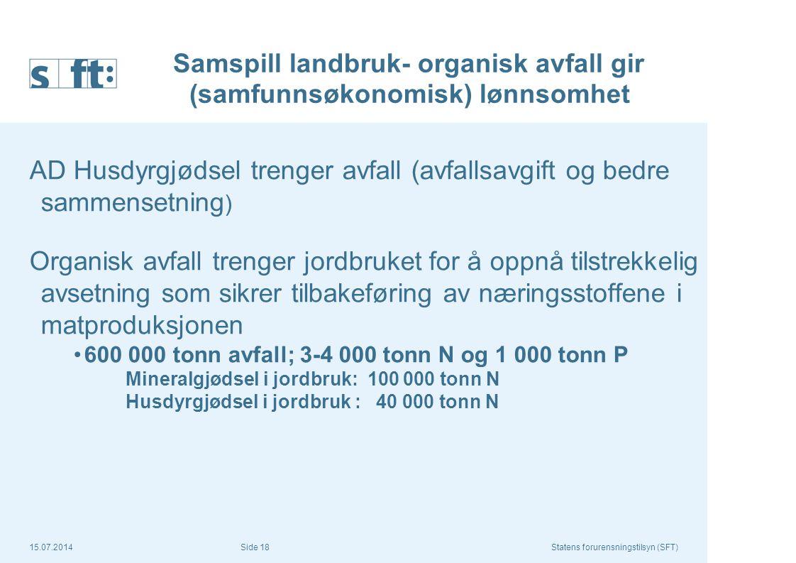 15.07.2014Statens forurensningstilsyn (SFT) Side 18 Samspill landbruk- organisk avfall gir (samfunnsøkonomisk) lønnsomhet AD Husdyrgjødsel trenger avf