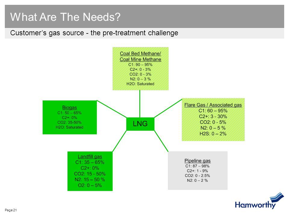Page 21 What Are The Needs? Customer's gas source - the pre-treatment challenge