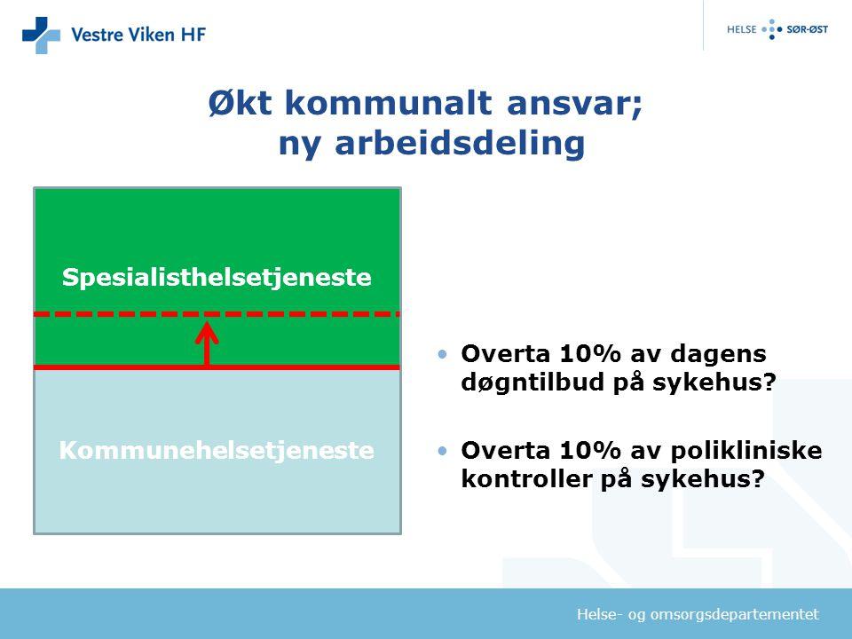 Helse- og omsorgsdepartementet Økt kommunalt ansvar; ny arbeidsdeling Overta 10% av dagens døgntilbud på sykehus? Overta 10% av polikliniske kontrolle
