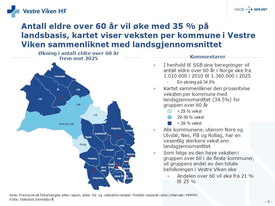 Antall eldre over 60 år vil øke med 35 % på landsbasis, kartet viser veksten per kommune i Vestre Viken sammenliknet med landsgjennomsnittet I henhold