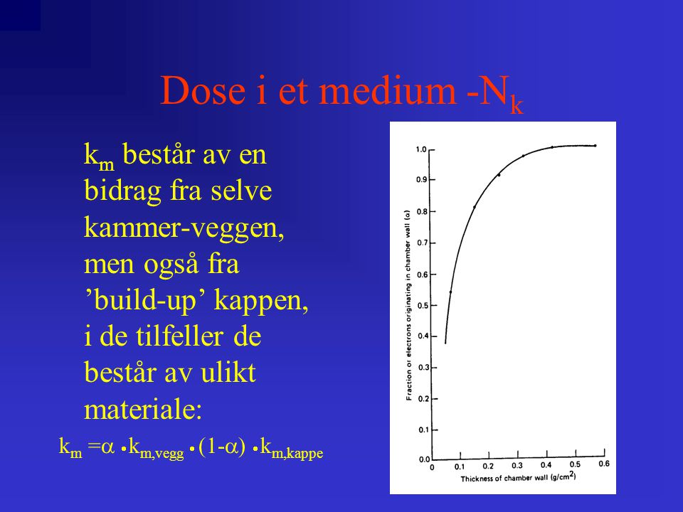 Dose i et medium -N k k m består av en bidrag fra selve kammer-veggen, men også fra 'build-up' kappen, i de tilfeller de består av ulikt materiale: k m =   k m,vegg  (1-  )  k m,kappe