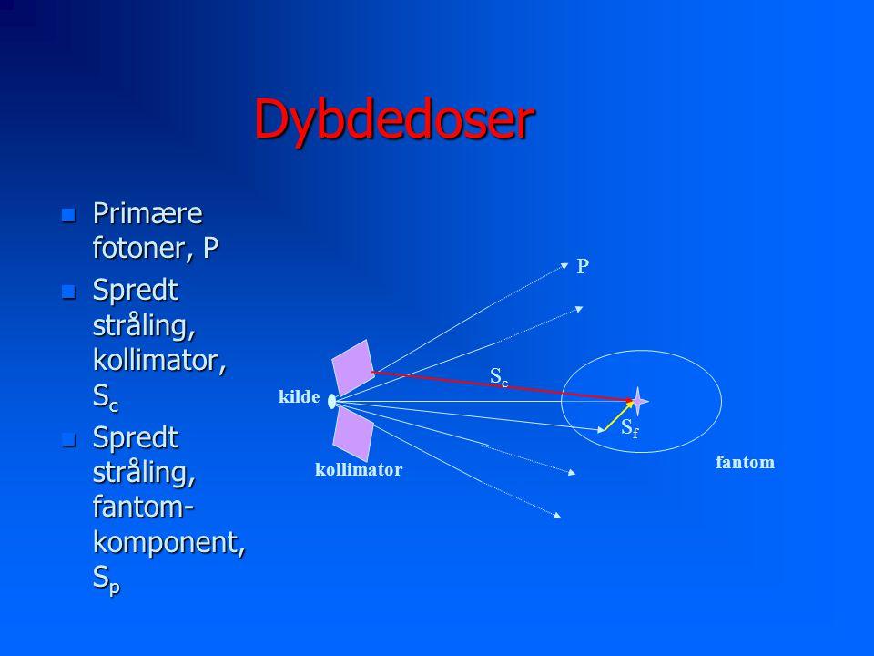 Dybdedoser n Primære fotoner, P n Spredt stråling, kollimator, S c n Spredt stråling, fantom- komponent, S p kilde kollimator fantom P ScSc SfSf