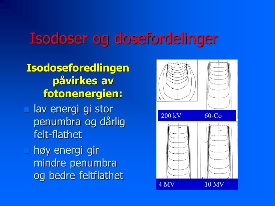 Isodoser og dosefordelinger Isodoseforedlingen påvirkes av fotonenergien: n lav energi gi stor penumbra og dårlig felt-flathet n høy energi gir mindre penumbra og bedre feltflathet 60-Co 10 MV4 MV 200 kV