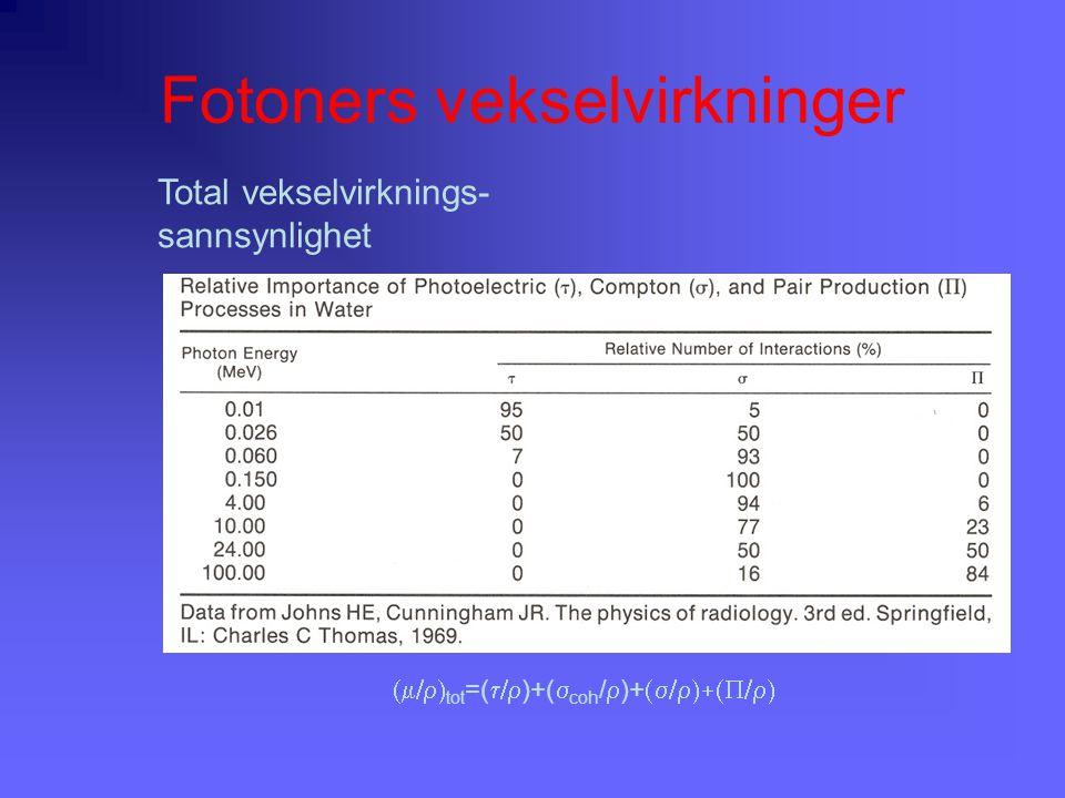 Fotoners vekselvirkninger  tot =(  )+(  coh /  )+  Total vekselvirknings- sannsynlighet