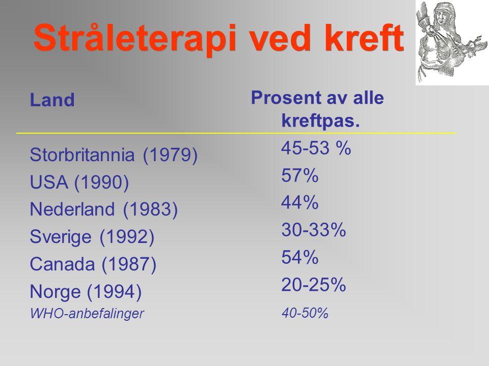 Stråleterapi ved kreft Kurativ kreftbehandling: kirurgi(alene): stråleterapi (alene): kirurgi og stråleterapi: kjemoterapi: Tot. kurerte 22% 12% 6% 5%