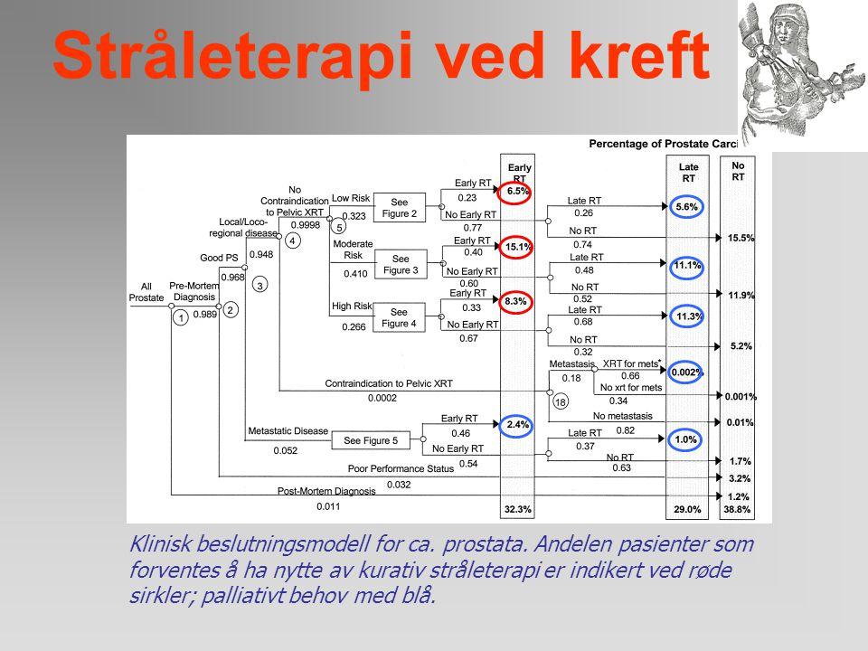 Stråleterapi ved kreft Land Storbritannia (1979) USA (1990) Nederland (1983) Sverige (1992) Canada (1987) Norge (1994) WHO-anbefalinger Prosent av all