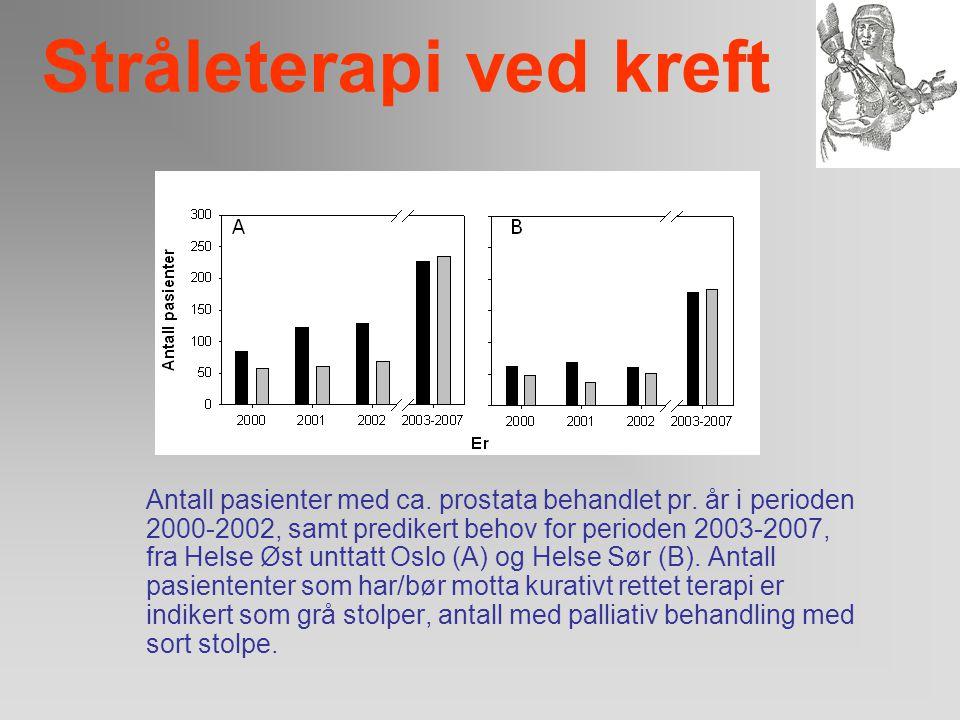Stråleterapi ved kreft Antall pasienter med ca. pulm. behandlet pr. år i perioden 2000-2002, samt predikert behov for perioden 2003-2007, fra Helse Øs