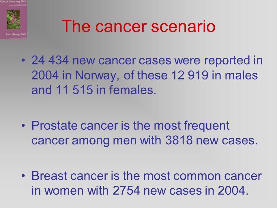 Stråleterapi ved kreft Prostatakreft er den hyppigste kreftform for eldre menn.