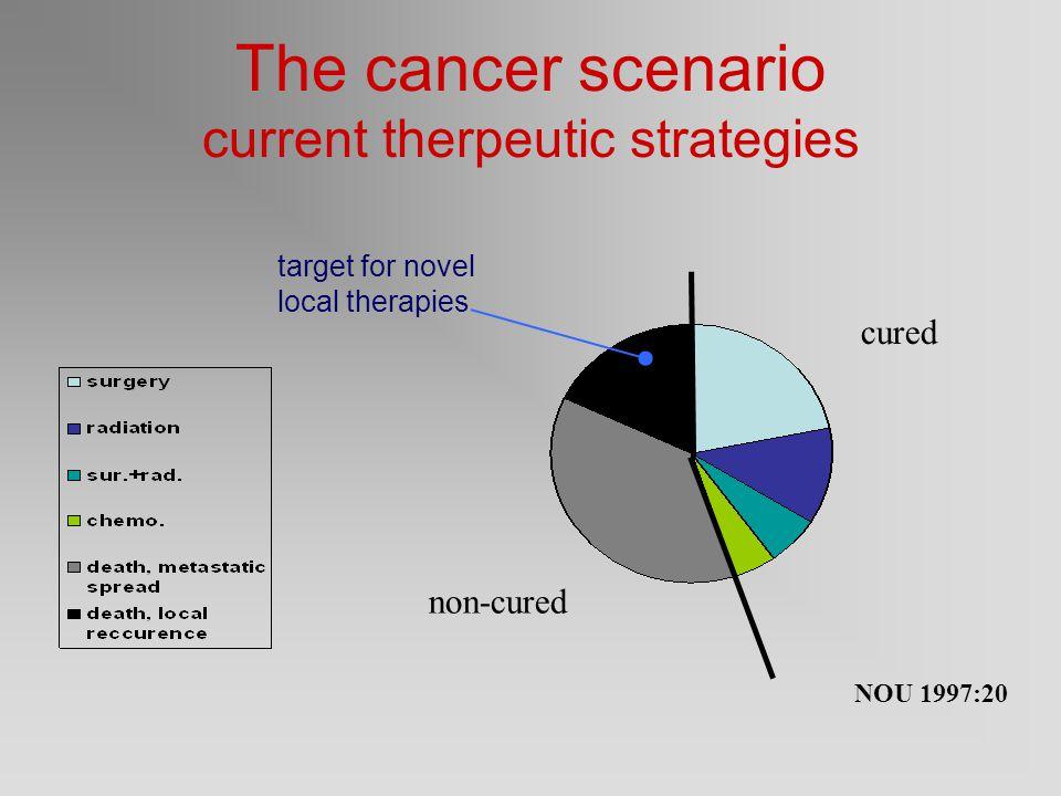Stråleterapi ved kreft Antall pasienter med ca.prostata behandlet pr.