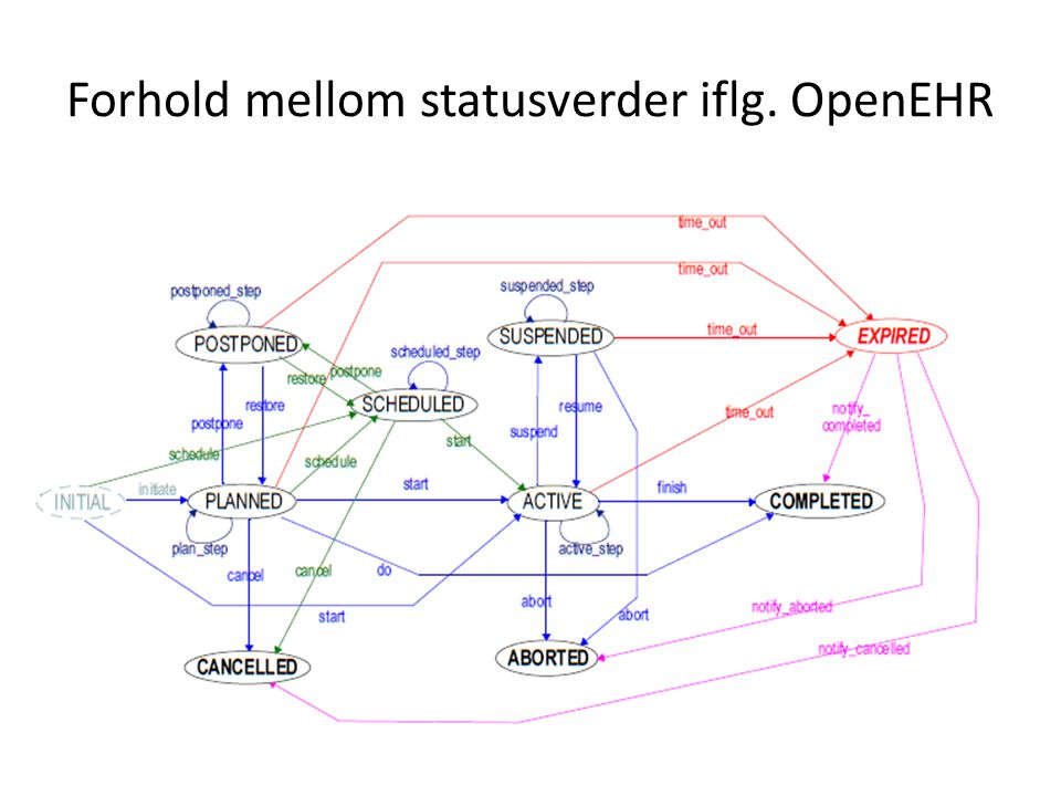 Forhold mellom statusverder iflg. OpenEHR