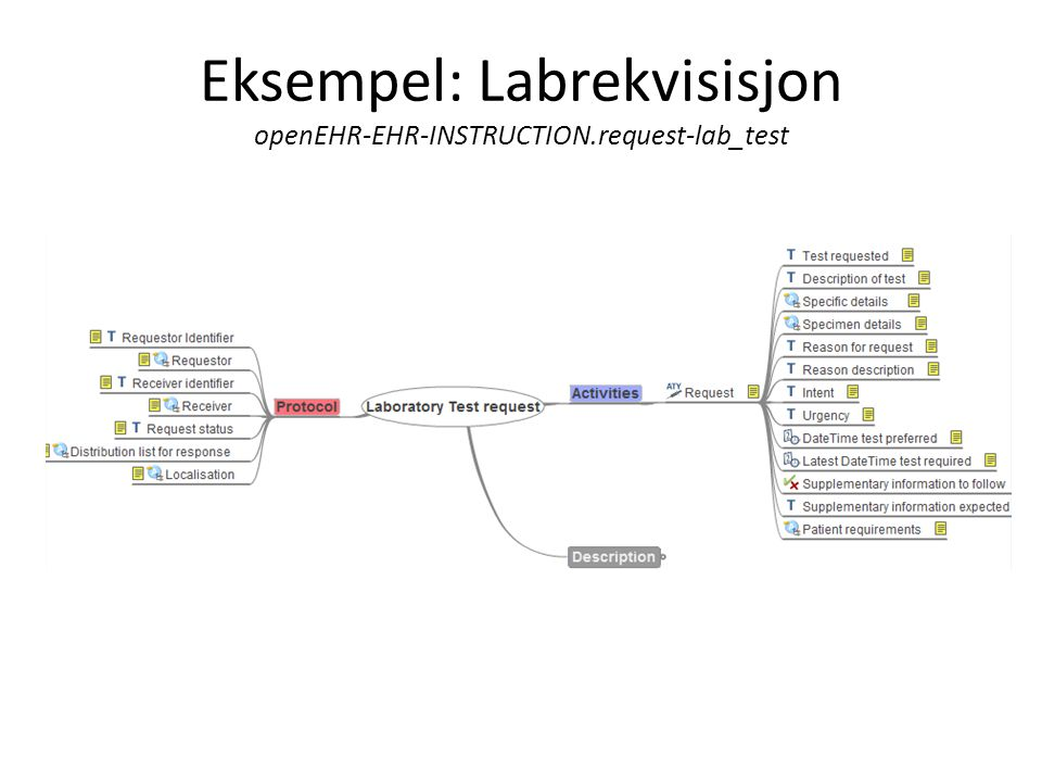 Eksempel: Labrekvisisjon openEHR-EHR-INSTRUCTION.request-lab_test