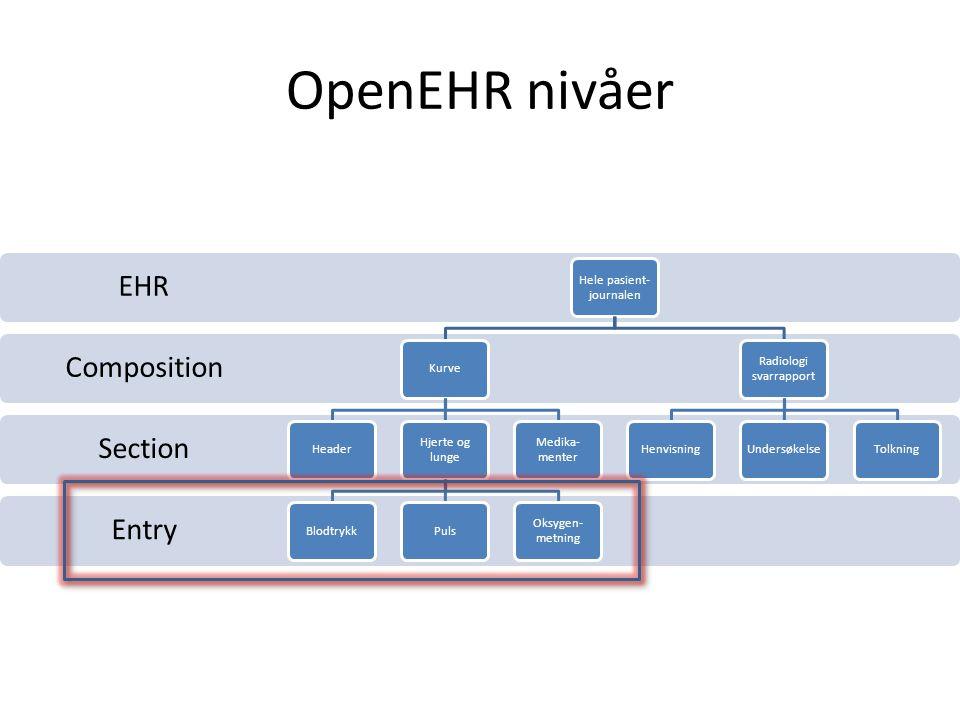 OpenEHR nivåer Entry Section Composition EHR Hele pasient- journalen KurveHeader Hjerte og lunge BlodtrykkPuls Oksygen- metning Medika- menter Radiologi svarrapport HenvisningUndersøkelseTolkning