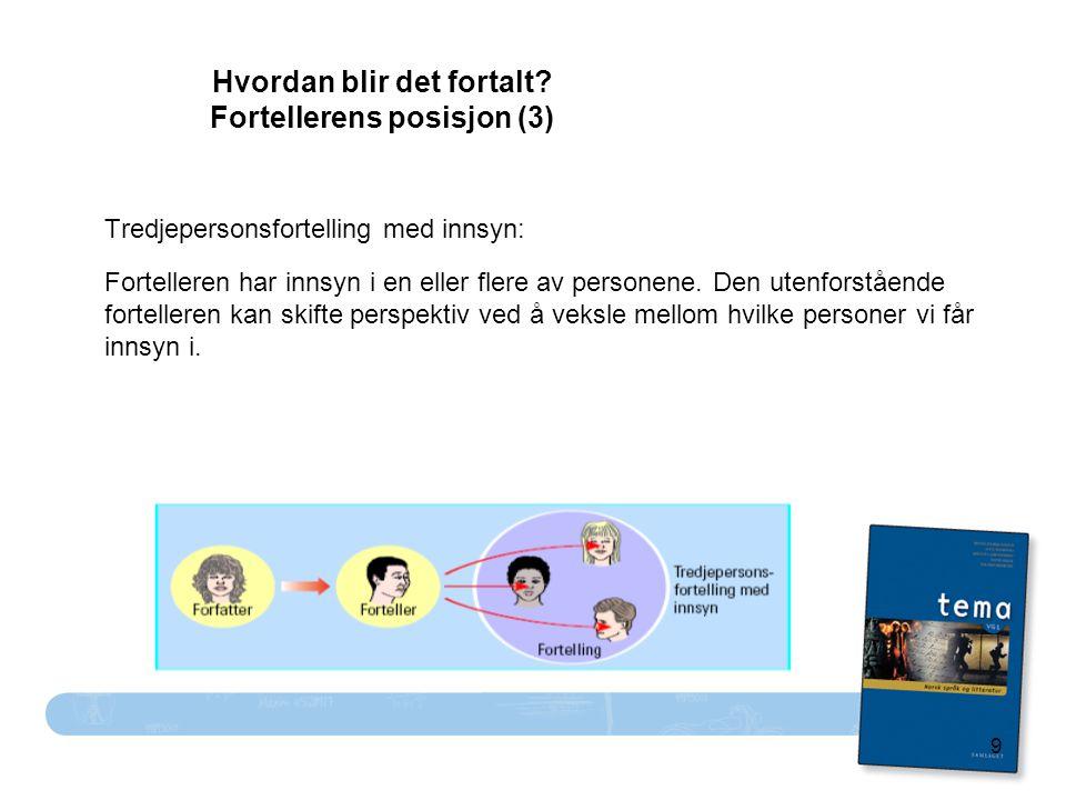 9 Hvordan blir det fortalt? Fortellerens posisjon (3) Tredjepersonsfortelling med innsyn: Fortelleren har innsyn i en eller flere av personene. Den ut