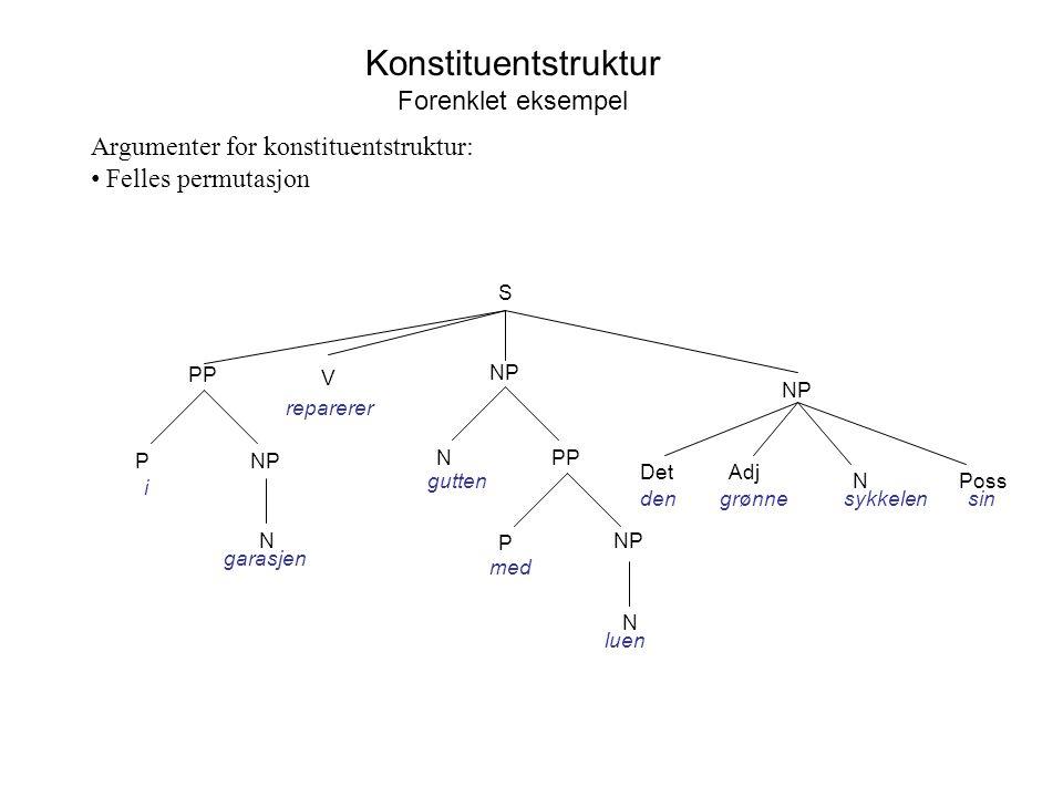 Konstituentstruktur Forenklet eksempel Argumenter for konstituentstruktur: Felles permutasjon S NP V reparerer PPN gutten NP N P med luen grønne N DetAdj densykkelen Poss sin PP NP N P i garasjen