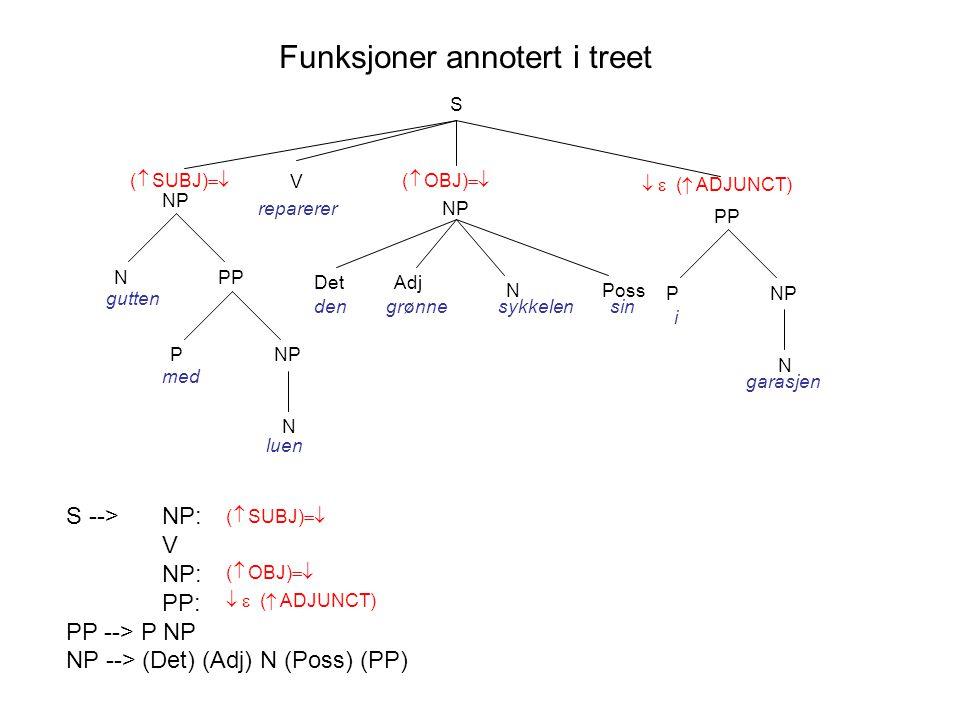 Funksjoner annotert i treet S NP V reparerer PPN gutten NP N P med luen grønne N DetAdj densykkelen Poss sin PP NP N P i garasjen  ( SUBJ)   ( OBJ)    ( ADJUNCT) S --> NP: V NP: PP: PP --> P NP NP --> (Det) (Adj) N (Poss) (PP)  ( SUBJ)   ( OBJ)    ( ADJUNCT)