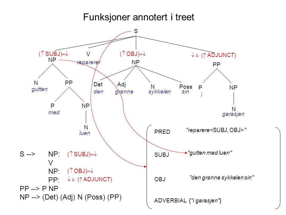 Funksjoner annotert i treet S NP V reparerer PPN gutten NP N P med luen grønne N DetAdj densykkelen Poss sin PP NP N P i garasjen  ( SUBJ)   ( OBJ)    ( ADJUNCT) S --> NP: V NP: PP: PP --> P NP NP --> (Det) (Adj) N (Poss) (PP)  ( SUBJ)   ( OBJ)    ( ADJUNCT) SUBJ PRED OBJ ADVERBIAL gutten med luen den grønne sykkelen sin { i garasjen } reparere