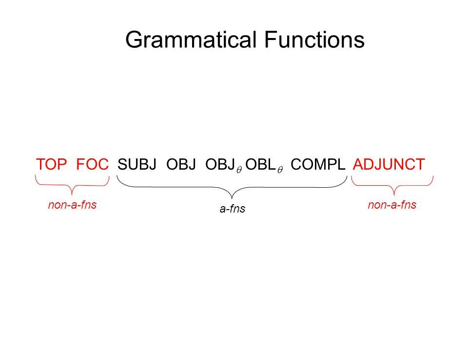 Grammatical Functions TOP FOC SUBJ OBJ OBJ  OBL  COMPL ADJUNCT non-a-fns a-fns