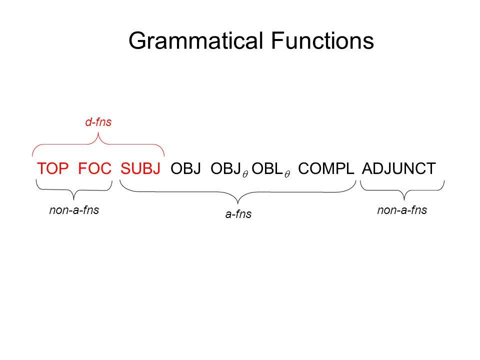 Grammatical Functions TOP FOC SUBJ OBJ OBJ  OBL  COMPL ADJUNCT non-a-fns a-fns d-fns